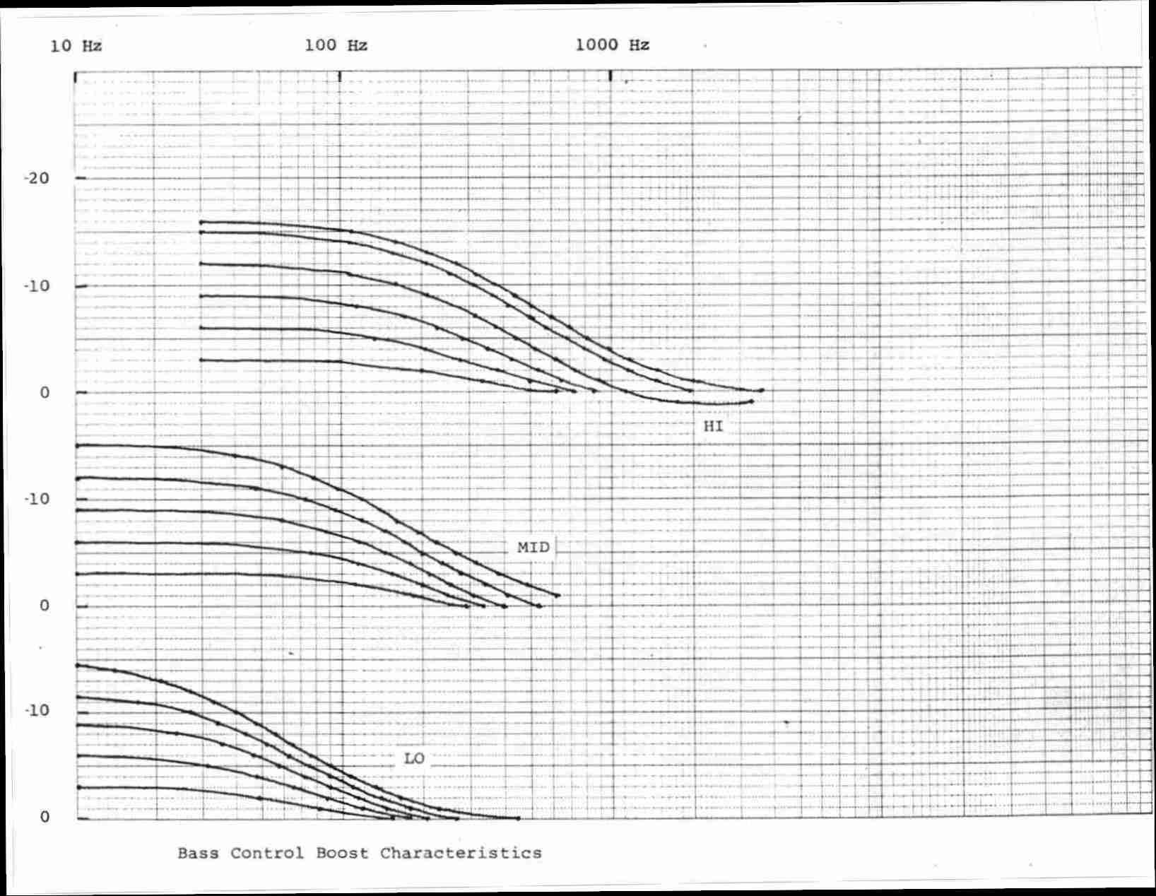 Fulla 3 Band Tone Control Circuit Curves 1